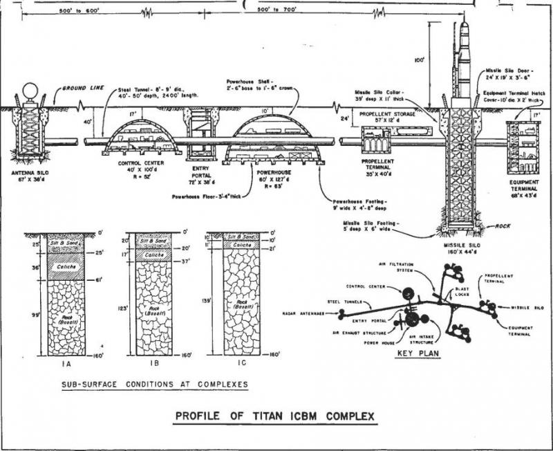 Hotchkiss Titan Missile Base Layout